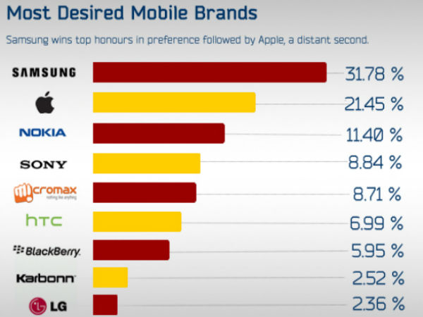 Most desire Mobile brands