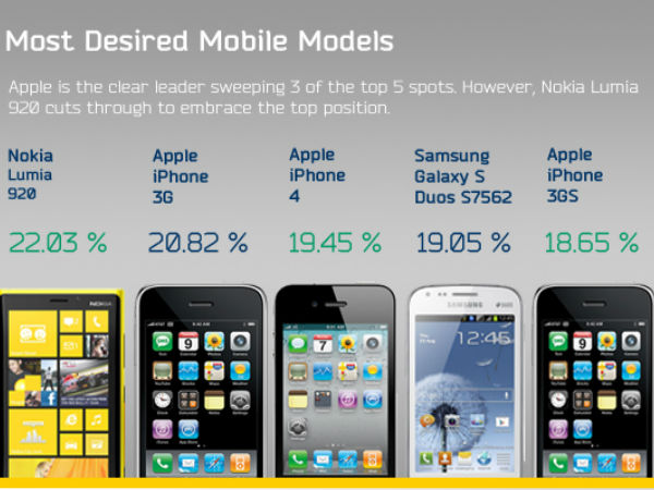 Most desire Mobile models