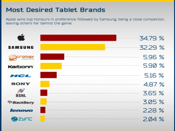 Most Desired Tablet Brands