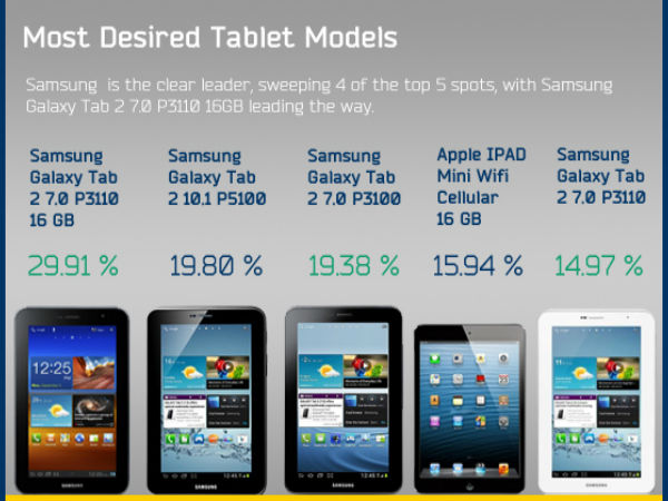 Most Desired Tablet models